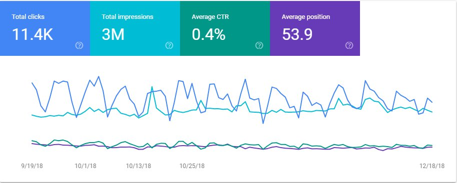 Google Search Console performance report graphs
